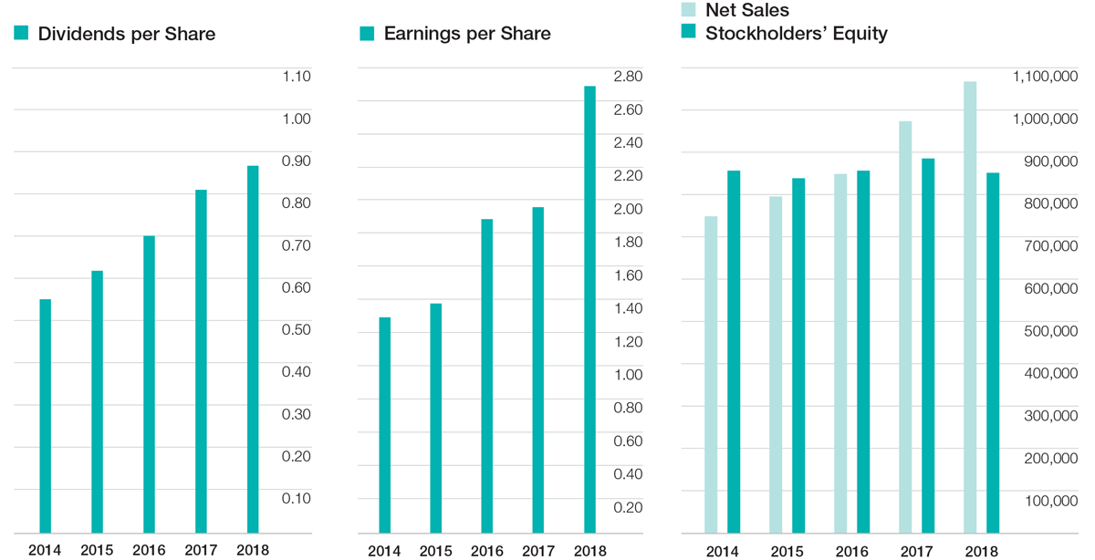 Net Sales, Stockholders' Equity and Earnings per Share